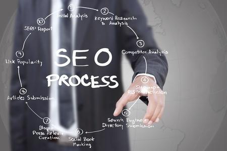 interact online marketing seo